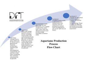 ترکیبات تشکیل دهنده آسپارتام چیست و چگونه تولید می شود؟